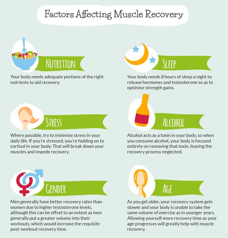 Best Guide To Post Workout & Muscle Recovery