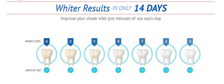 Gleaming Teeth Result